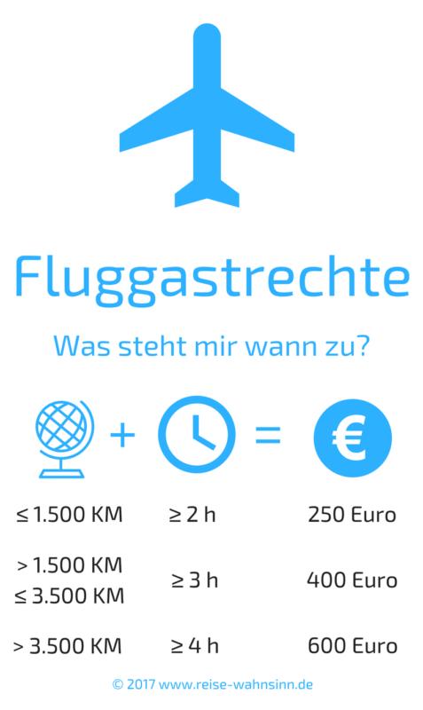 Infografik Fluggastrechte: Was steht mir zu?